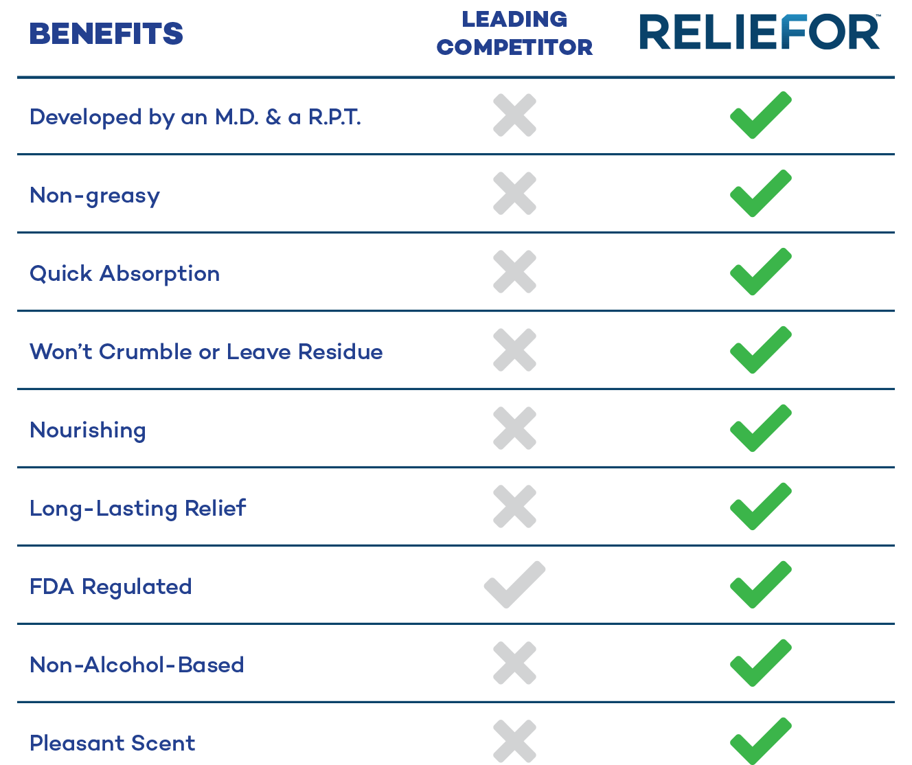 reliefor competitive chart